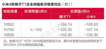 小米4与锤子T1对比报告:小米4散热差、接收信号能力较佳