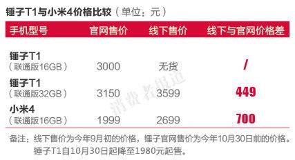 小米4与锤子T1对比报告:线上难买到 线下价格高