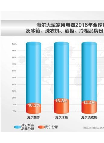 欧睿国际:海尔第8次蝉联大型白电全球第一