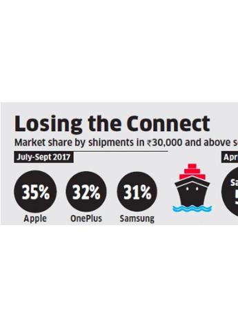 Counterpoint印度Q3报告:高端市场中一加份额仅次于苹果