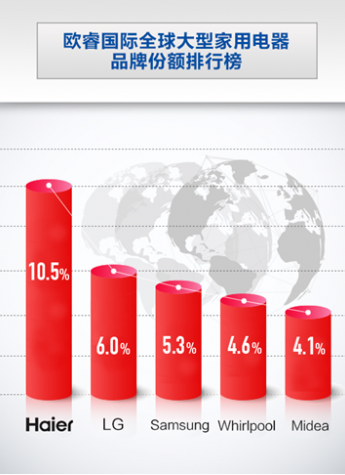欧睿国际9连冠:海尔凭自主创牌真正成为全球化第一品牌