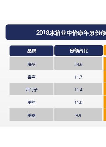 中国冰箱TOP5榜单:海尔、容声、西门子、美的、美菱