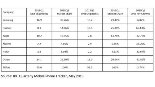 iPhone出货量大幅下滑 iOS平台用户正逐渐转投安卓阵营