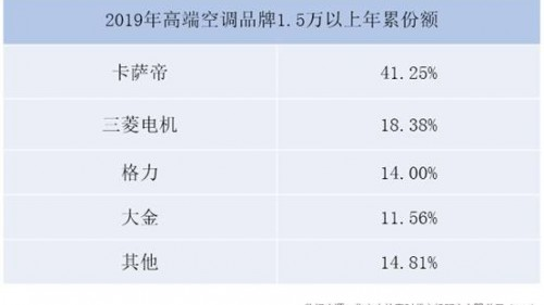 高端空調三強:卡薩帝、三菱電機、格力占七成市場