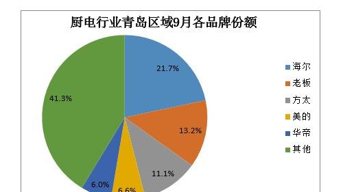 中怡康廚電青島區域前三甲:海爾、老板、方太