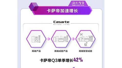 堅持13年投入,卡薩帝Q3以42%增長進入收獲期