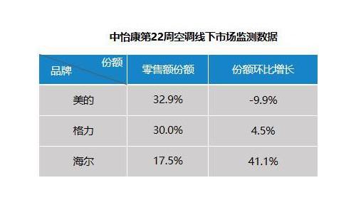空调市场现状:打价格战跌跌不休,卖健康场景量额占比齐增