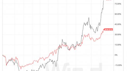 """代工利润很稳定,为何海尔智家却选了""""先赔后赚""""的路?"""